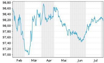 Chart Anheuser-Busch InBev N.V./S.A. EO-Med-TN14(14/26) - 6 Monate