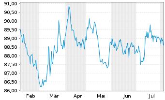 Chart Anheuser-Busch InBev N.V./S.A. EO-MTN 2015(15/30) - 6 Monate