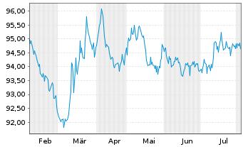 Chart Anheuser-Busch InBev N.V./S.A. EO-MT Nts 16(16/28) - 6 Monate
