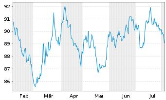 Chart Anheuser-Busch InBev N.V./S.A. EO-MT Nts 16(16/36) - 6 Monate