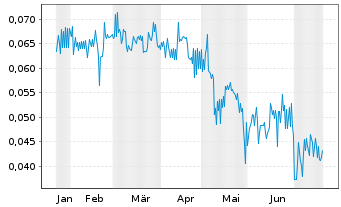 Chart Abcourt Mines Inc. Class B - 6 Monate