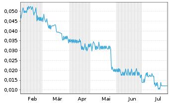 Chart Aleafia Health Inc. - 6 Monate