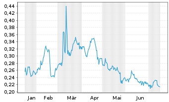 Chart Almaden Minerals Ltd. - 6 Monate