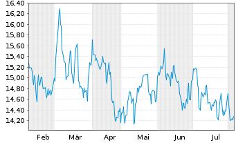 Chart Altius Minerals Corp. - 6 Monate