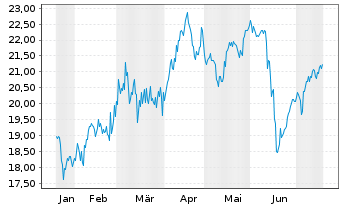 Chart AltaGas Ltd. - 6 Monate