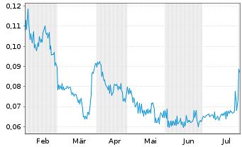 Chart Altiplano Minerals Inc. - 6 Monate