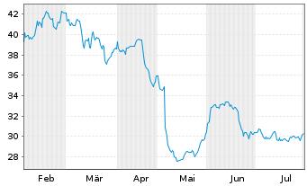 Chart Altus Group Ltd. - 6 Monate
