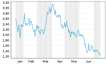 Chart American Lithium Corp. - 6 Monate