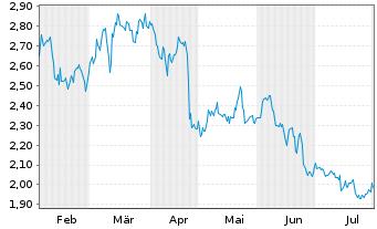 Chart Arbutus Biopharma Corp. - 6 Monate