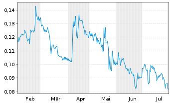 Chart Arht Media Inc. - 6 Monate