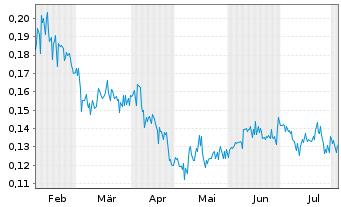 Chart Atico Mining Corp. - 6 Monate