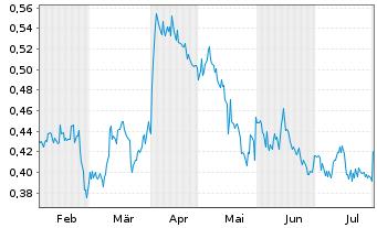 Chart Aurion Resources Ltd - 6 Monate