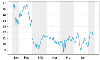 Chart Aurinia Pharmaceuticals Inc. - 6 Monate