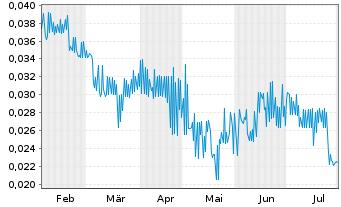 Chart Aurora Solar Technologies Inc. - 6 Monate