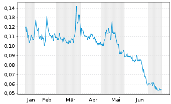 Chart Auxly Cannabis Group Inc. - 6 Monate