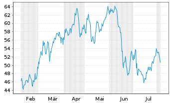 Chart Canadian Natural Resources Ltd. - 6 Months