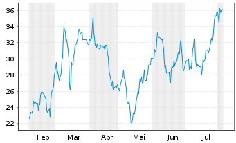 Chart Canadian Solar Inc. - 6 Months