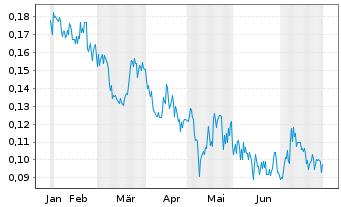 Chart Clear Blue Technologies Inc. - 6 Months