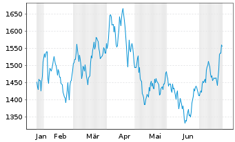 Chart Constellation Software Inc. - 6 Monate