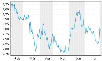 Chart Fennec Pharmaceuticals Inc. - 6 Monate