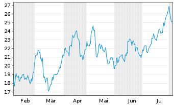 Chart First Quantum Minerals Ltd. - 6 Monate