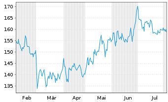 Chart Novanta Inc. - 6 Monate