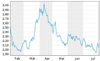 Chart Osisko Mining Inc. - 6 Monate