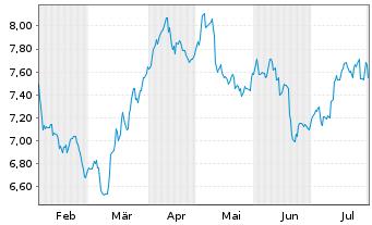 Chart Sprott Physical Silver Reg. Trust Units o.N. - 6 Monate