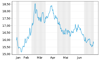Chart Sprott Physical Gold & Silver - 6 Monate