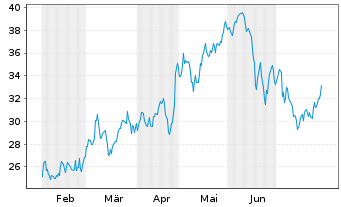 Chart Suncor Energy Inc. - 6 Monate