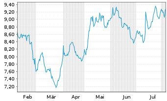 Chart TransAlta Corp. - 6 Monate