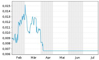 Chart Transcanna Holding Inc. - 6 Monate