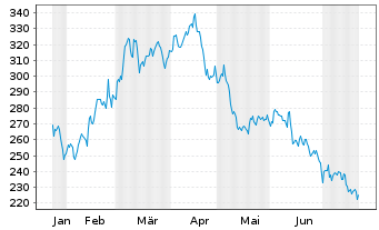 Chart Falcon Gold Equity Fund Inhaber-Anteile A o.N. - 6 Monate