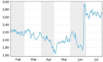 Chart AC Immune SA - 6 Monate