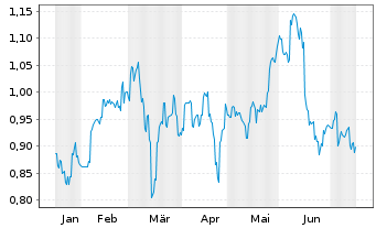 Chart China Oilfield Services Ltd. - 6 Monate