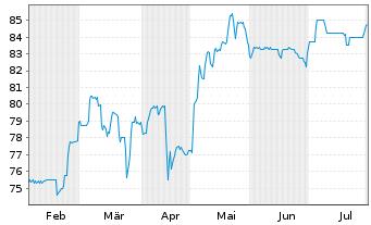 Chart BAVARIA Industries Group AG - 6 Monate