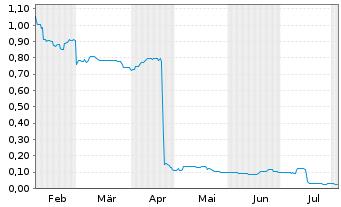 Chart Ahlers AG  - 6 Monate