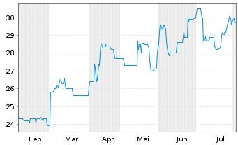 Chart Alexanderwerk AG - 6 Monate