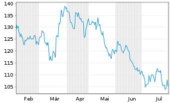Chart AMADEUS FIRE AG - 6 Monate