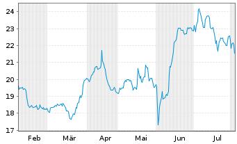 Chart Dr. Hoenle AG - 6 Monate