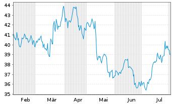 Chart Bechtle AG - 6 Monate