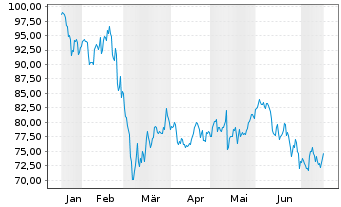 Chart Bayerische Motoren Werke AG - 6 Monate