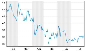 Chart BayWa AG vink. Namens-Aktien - 6 Monate