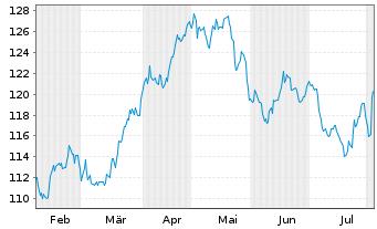 Chart Beiersdorf AG - 6 Monate