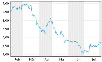 Chart B.R.A.I.N. Biotechnology AG - 6 Monate