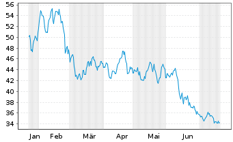 Chart Bertrandt AG - 6 Monate
