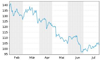 Chart Carl Zeiss Meditec AG - 6 Monate