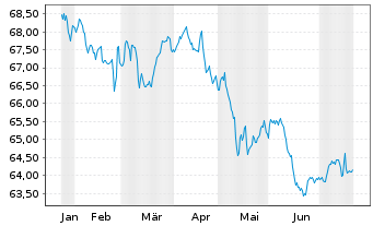 Chart apo Piano INKA Inhaber-Anteile - 6 Monate