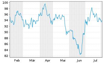 Chart CEWE Stiftung & Co. KGaA - 6 Monate