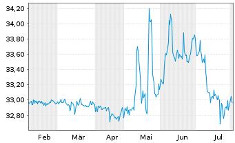 Chart Aareal Bank AG - 6 Monate